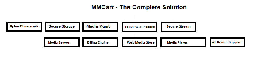 MMCart for Joomla - Complete Solution for Pay Per View Web Sites